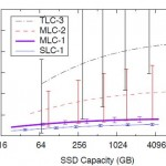 Chart from the Grupp, Davis, Swanson paper showing latency increases with capacity