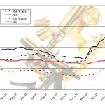 2013-03-12 DRAM Spot Prices