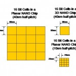 How Vertical NAND Compares Against Planar Processes