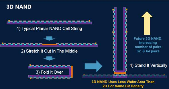What Is A 3d Nand The Memory Guy
