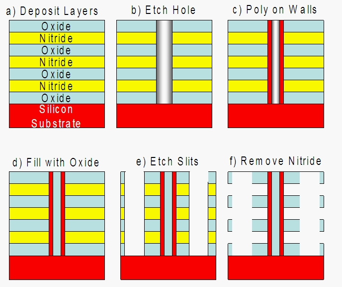 An Alternative Kind Of Vertical 3d Nand String The