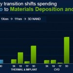 Costs to Migrate to Next Lithography Node - Applied Materials (click to enlarge)