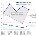 ASML chart chowing the lithography used for 4X, 3X, 2X, and 1Xnm planar NAND and 3D NAND