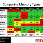 Fundamentals of Memory Course - EE Times