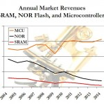 NOR flash and SRAM revenues are in decline, but MCUs are growing