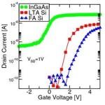imec III-V 3D NAND channel