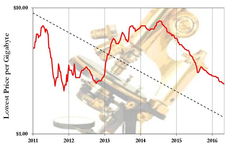Dram Low Spot Pricing 2017 2016