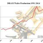 Historical DRAM Wafer Production