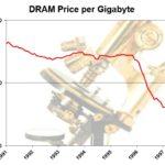 DRAM Prices 1991-1997