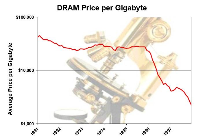 Dram Prices 1991 1997