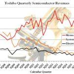Toshiba Revenue History