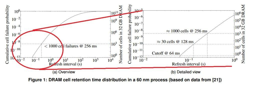 CMU DRAM Refresh Rate vs Bit Failures