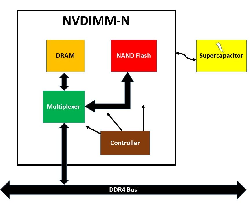 NVDIMM-N Block Diagram