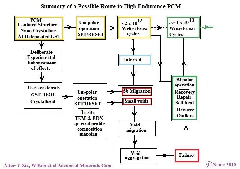 PCM Wear Research