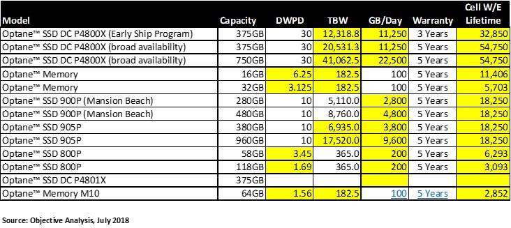 Endurance of Optane SSDs