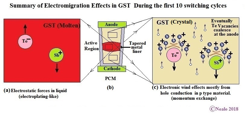 Fig 2.1 Electromigration in tapered GST V-1