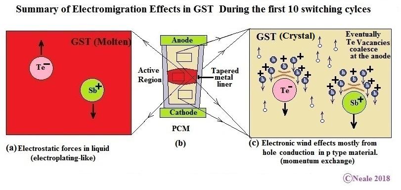 Fig 2.1 Electromigration in tapered GST V-1