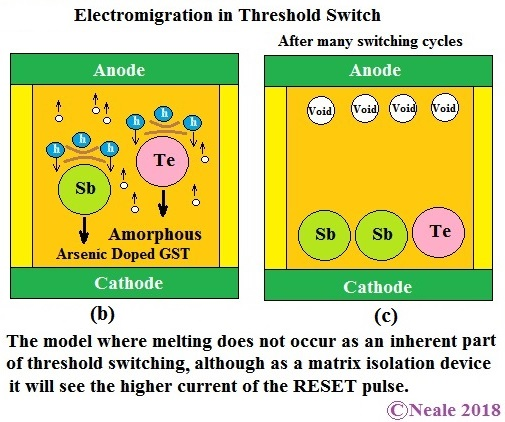 Electromigration in Threshold Switch