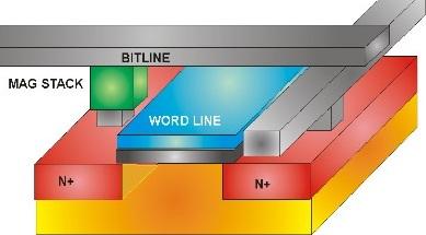 Magnetic RAM