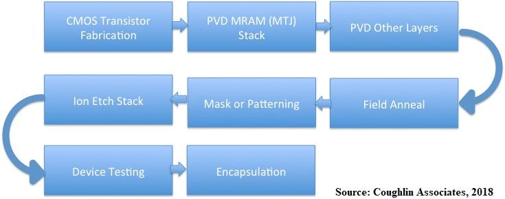 Emerging Memory Process Flow