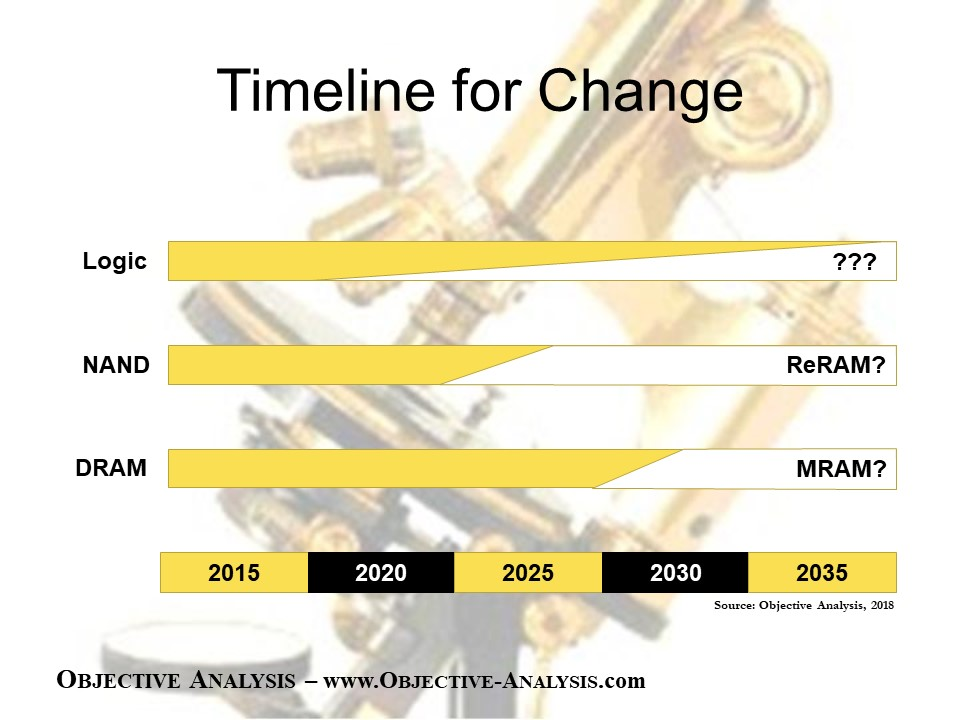 Emerging Memory Adoption Timeline