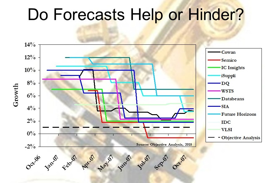 Forecast Comparison, 2007